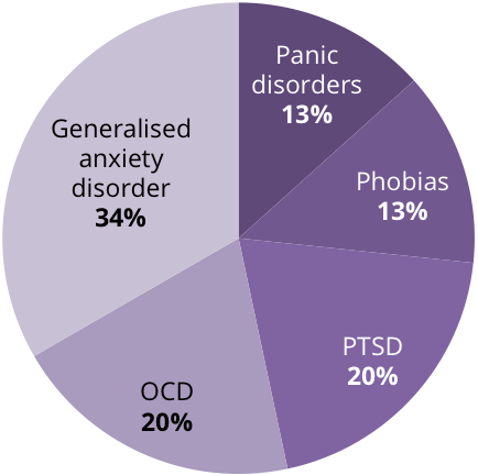 Anxiety Disorders Broken into Categories