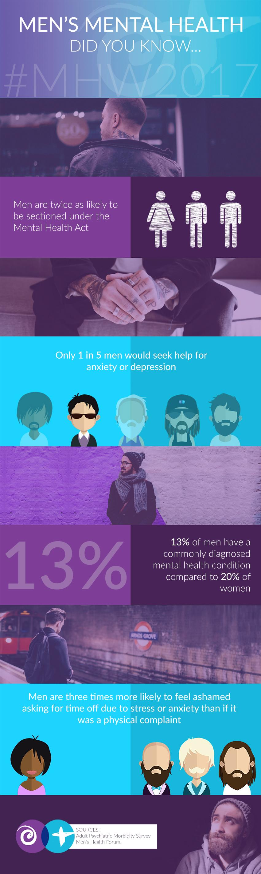 Men's Mental Health Infographic