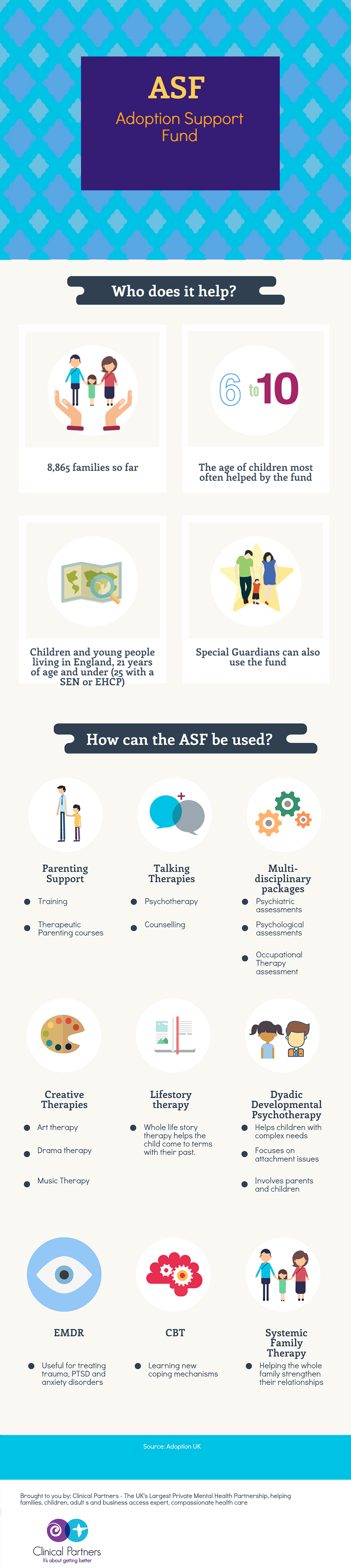 adoption support fund infographic